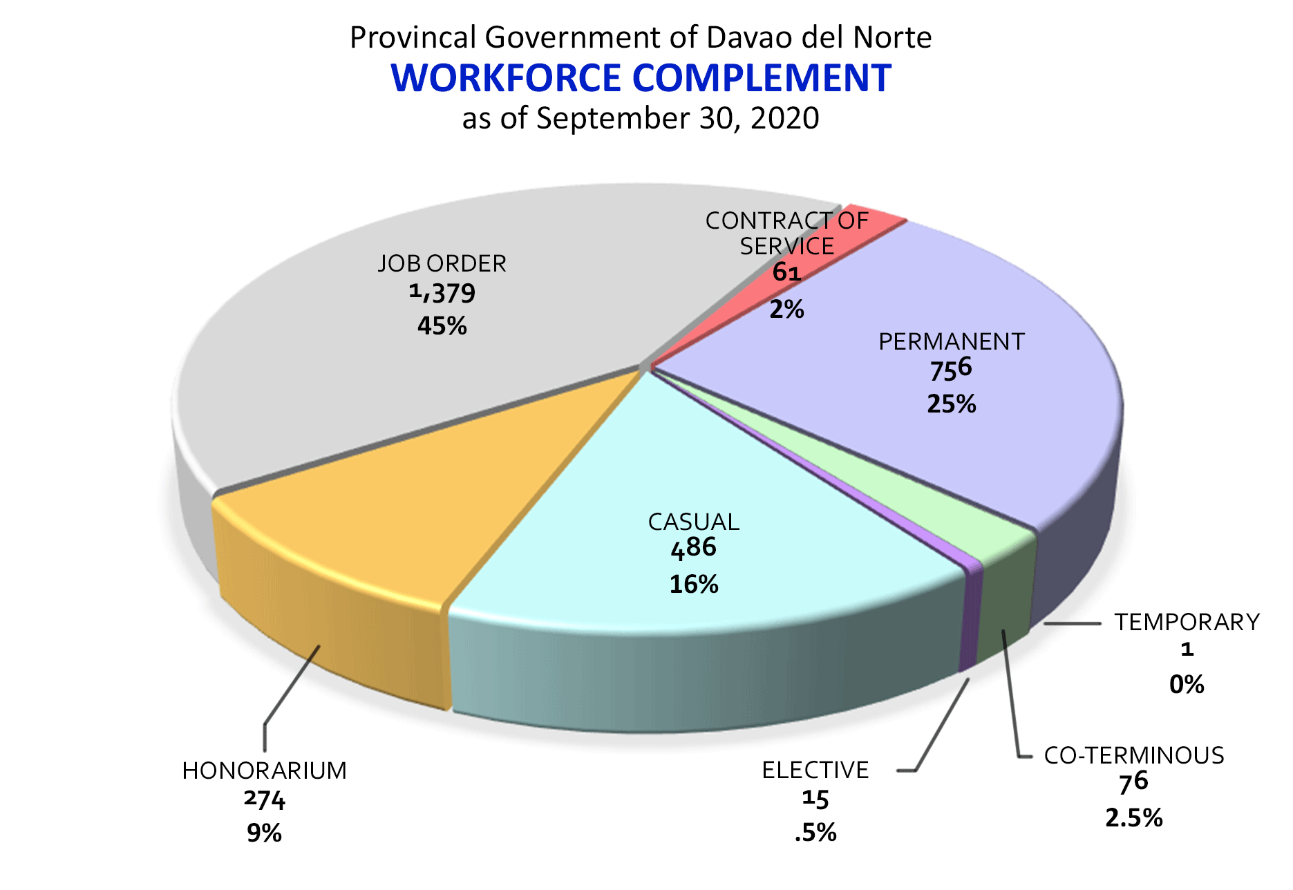 workforce complement