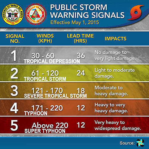storm warning signals